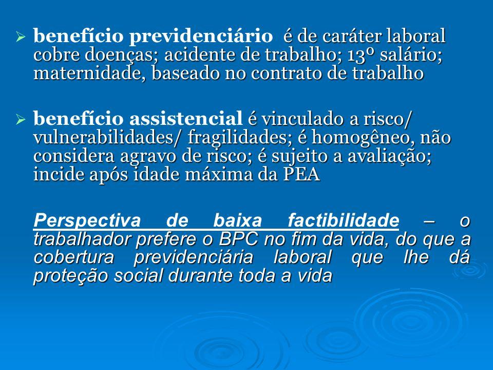 benefício previdenciário é de caráter laboral cobre doenças; acidente de trabalho; 13º salário; maternidade, baseado no contrato de trabalho