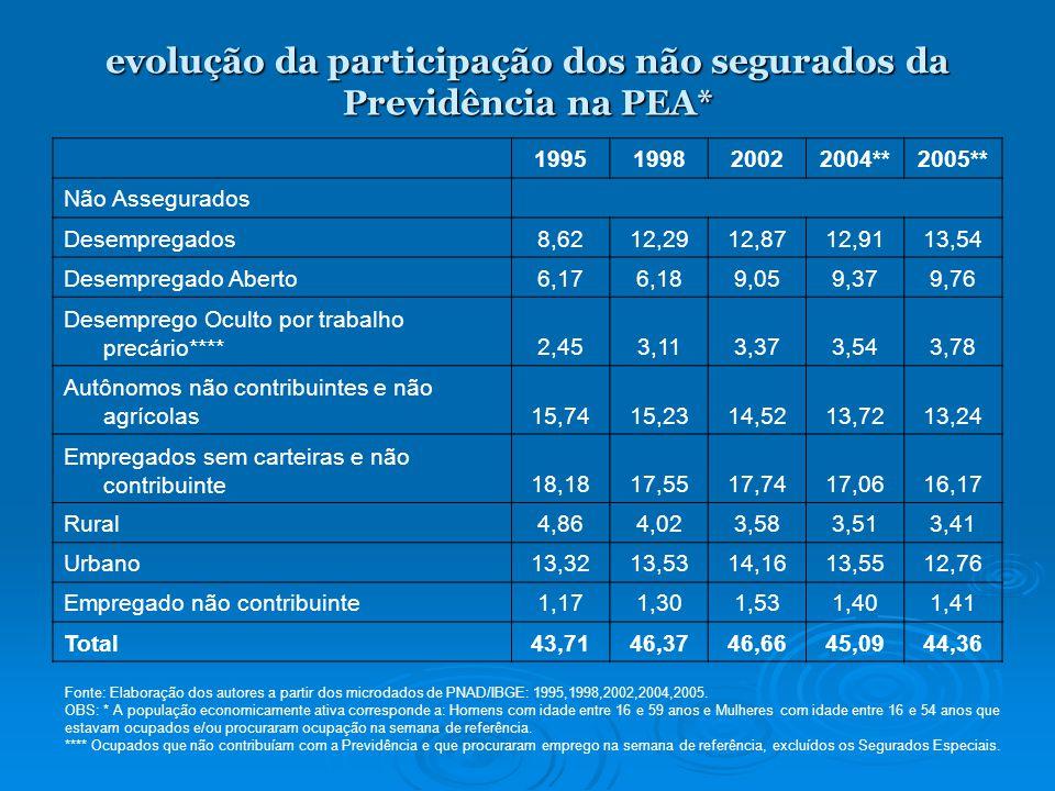 evolução da participação dos não segurados da Previdência na PEA*