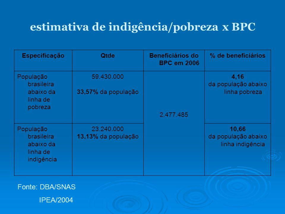 estimativa de indigência/pobreza x BPC