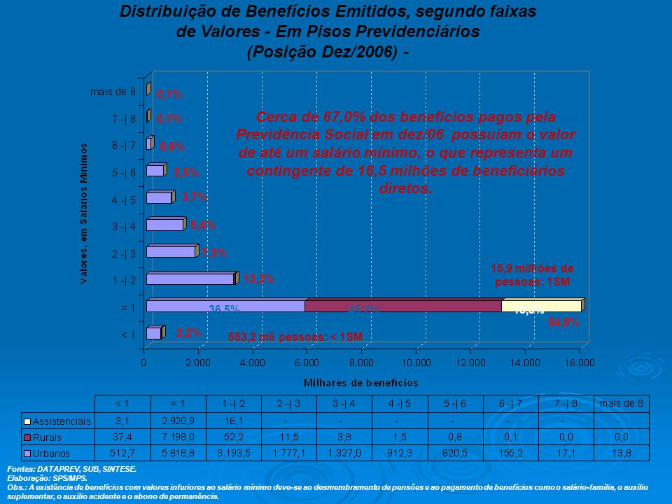 Distribuição de Benefícios Emitidos, segundo faixas