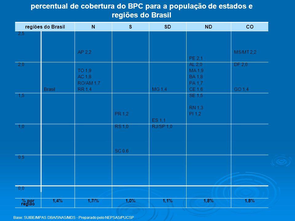percentual de cobertura do BPC para a população de estados e regiões do Brasil