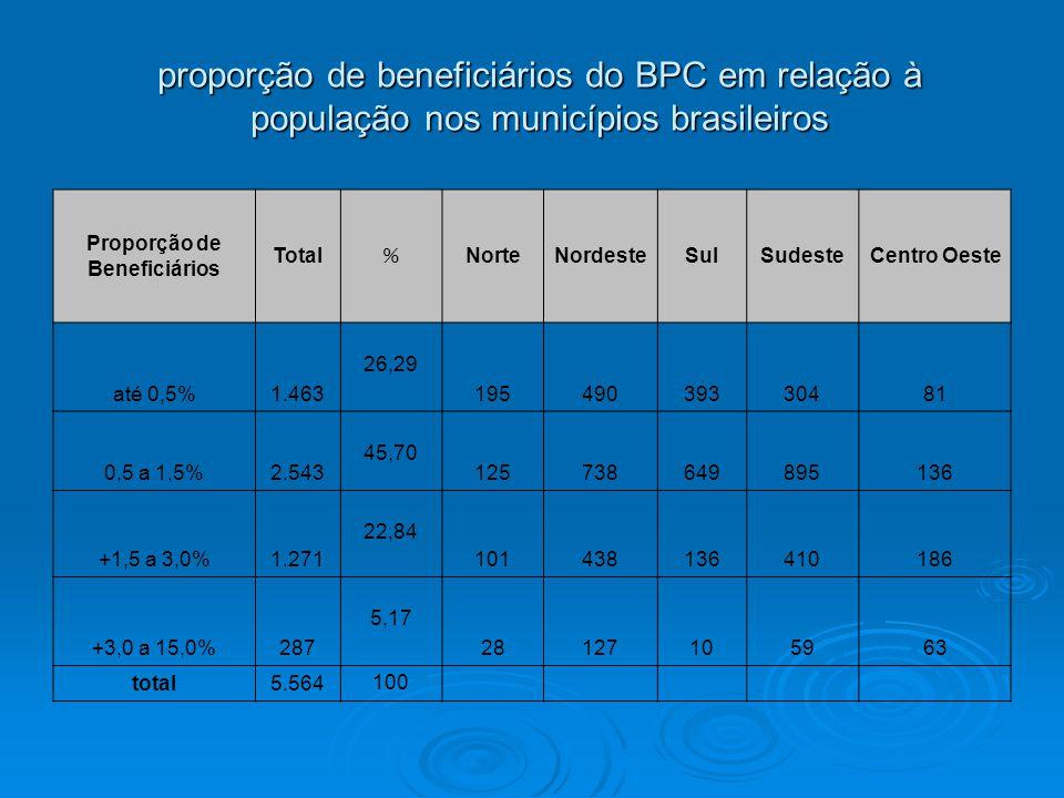 proporção de beneficiários do BPC em relação à população nos municípios brasileiros