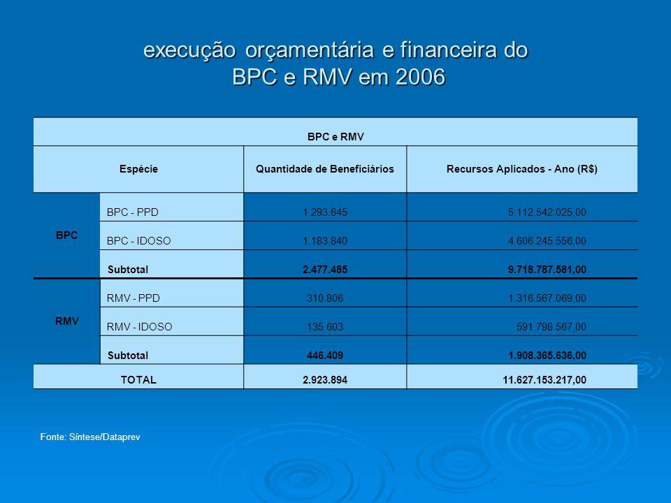 execução orçamentária e financeira do BPC e RMV em 2006
