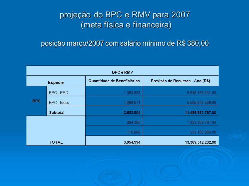 Quantidade de Beneficiários Previsão de Recursos - Ano (R$)