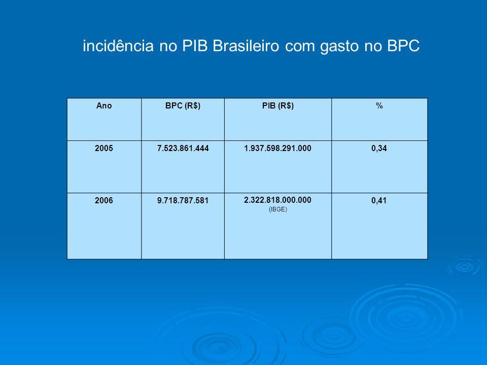 incidência no PIB Brasileiro com gasto no BPC