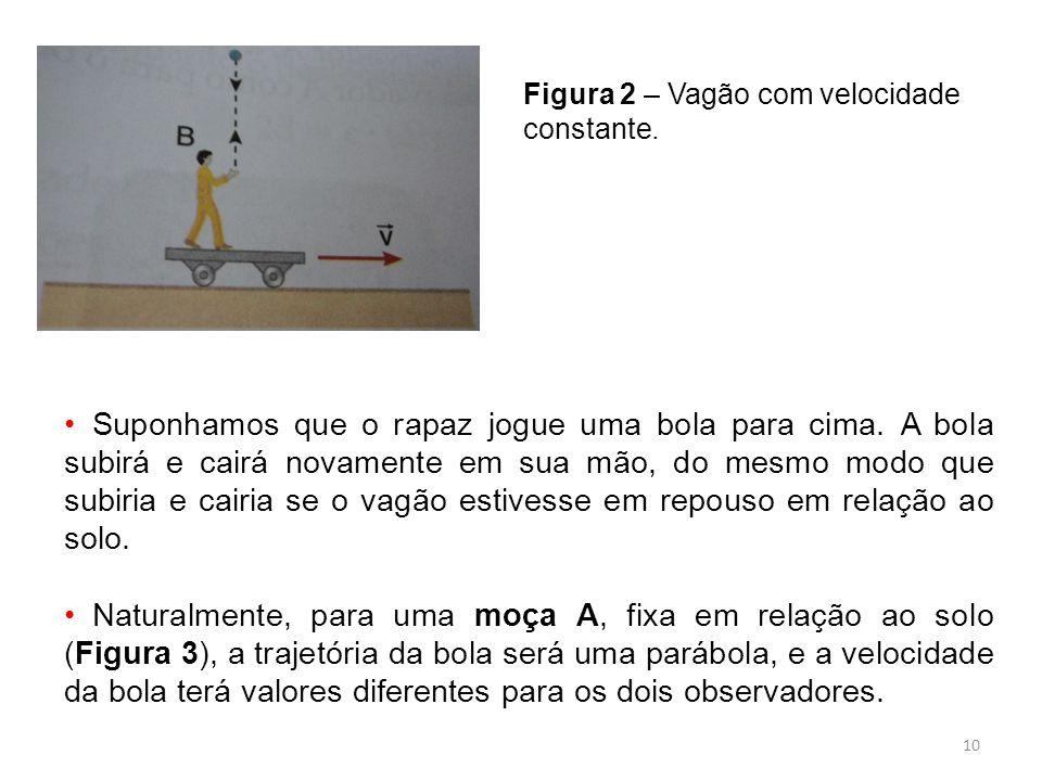 Figura 2 – Vagão com velocidade constante.