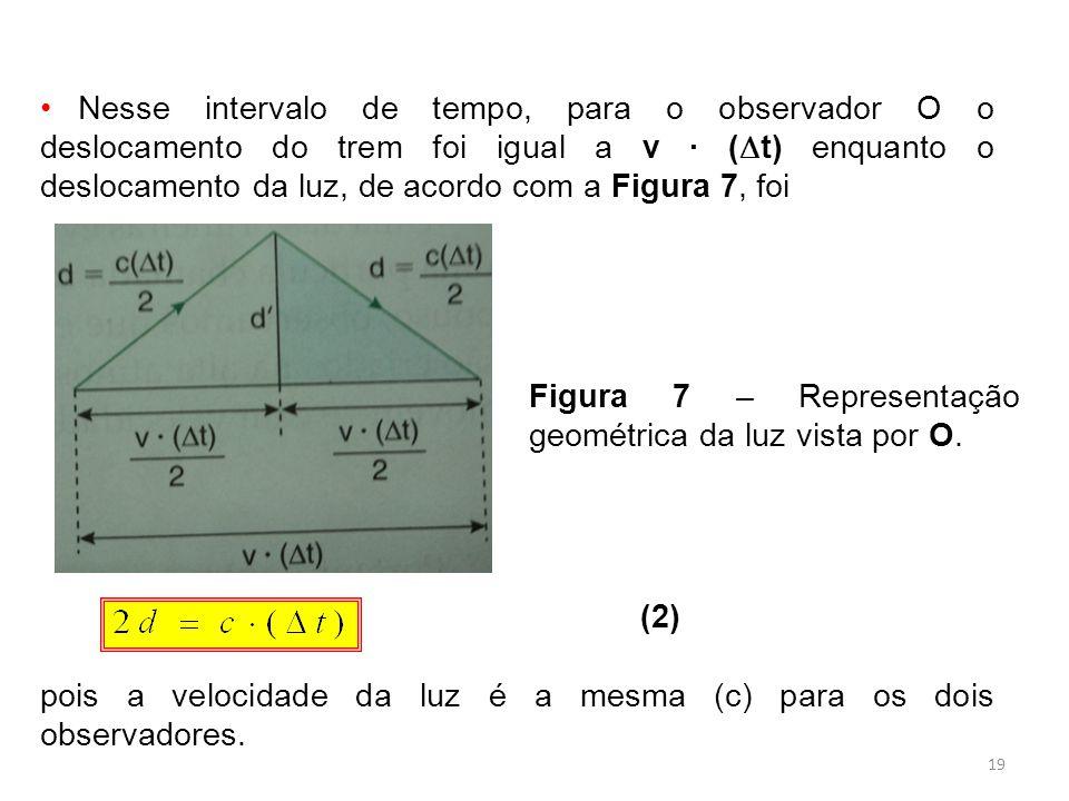 Nesse intervalo de tempo, para o observador O o deslocamento do trem foi igual a v ∙ (t) enquanto o deslocamento da luz, de acordo com a Figura 7, foi