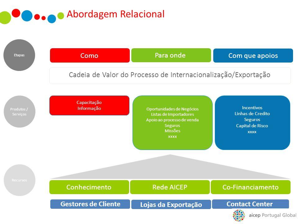 2 de abril de 2017 Abordagem Relacional. Etapas. Como. Para onde. Com que apoios. Cadeia de Valor do Processo de Internacionalização/Exportação.