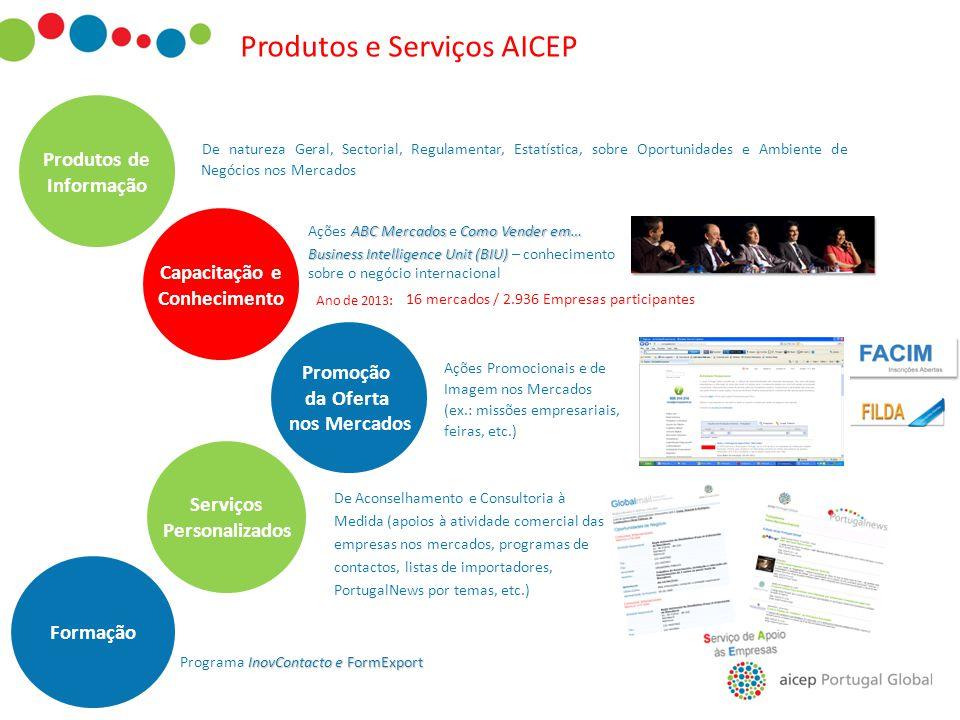 Produtos e Serviços AICEP