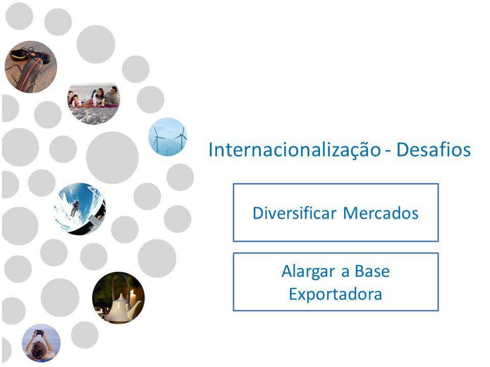 Internacionalização - Desafios