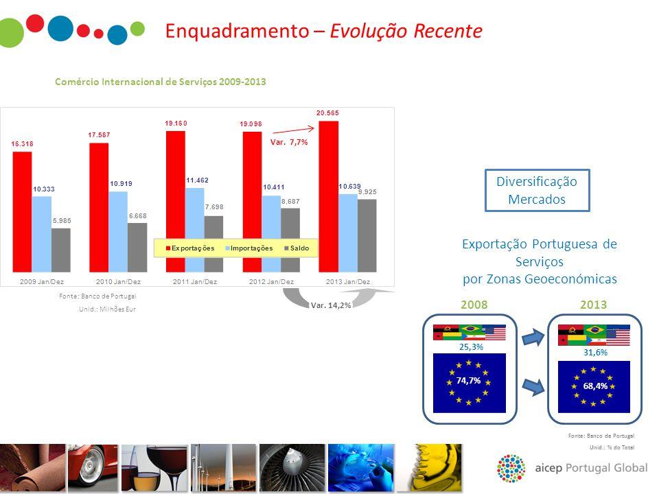 Comércio Internacional de Serviços 2009-2013