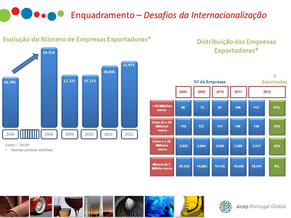 Enquadramento – Desafios da Internacionalização