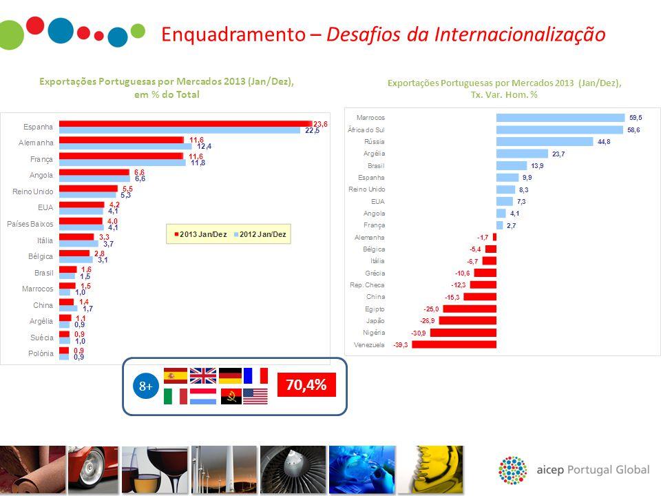 Exportações Portuguesas por Mercados 2013 (Jan/Dez), em % do Total