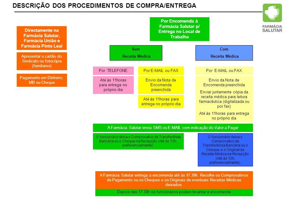 DESCRIÇÃO DOS PROCEDIMENTOS DE COMPRA/ENTREGA