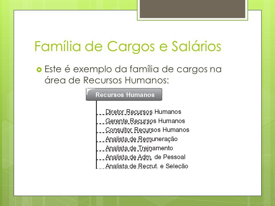 Família de Cargos e Salários