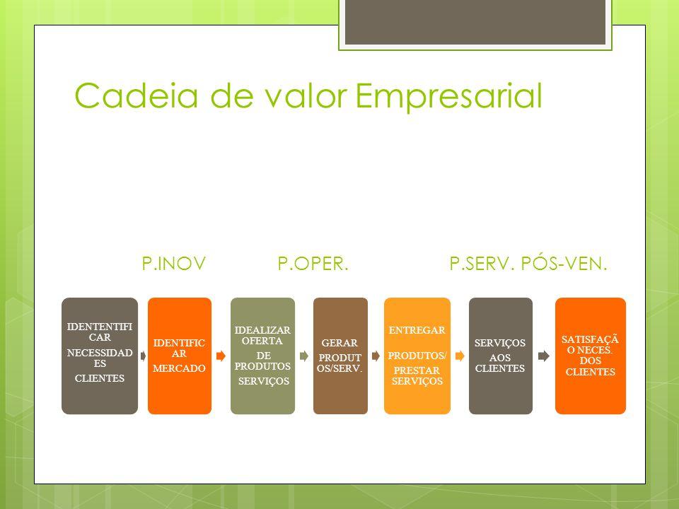 Cadeia de valor Empresarial P.INOV P.OPER. P.SERV. PÓS-VEN.