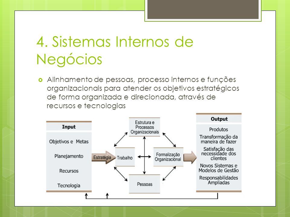 4. Sistemas Internos de Negócios
