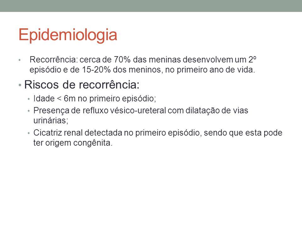 Epidemiologia Riscos de recorrência: