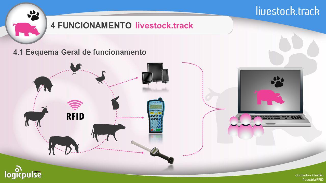 4 FUNCIONAMENTO livestock.track