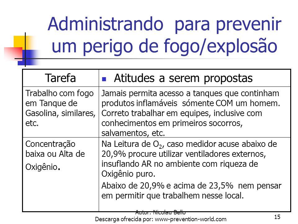 Administrando para prevenir um perigo de fogo/explosão
