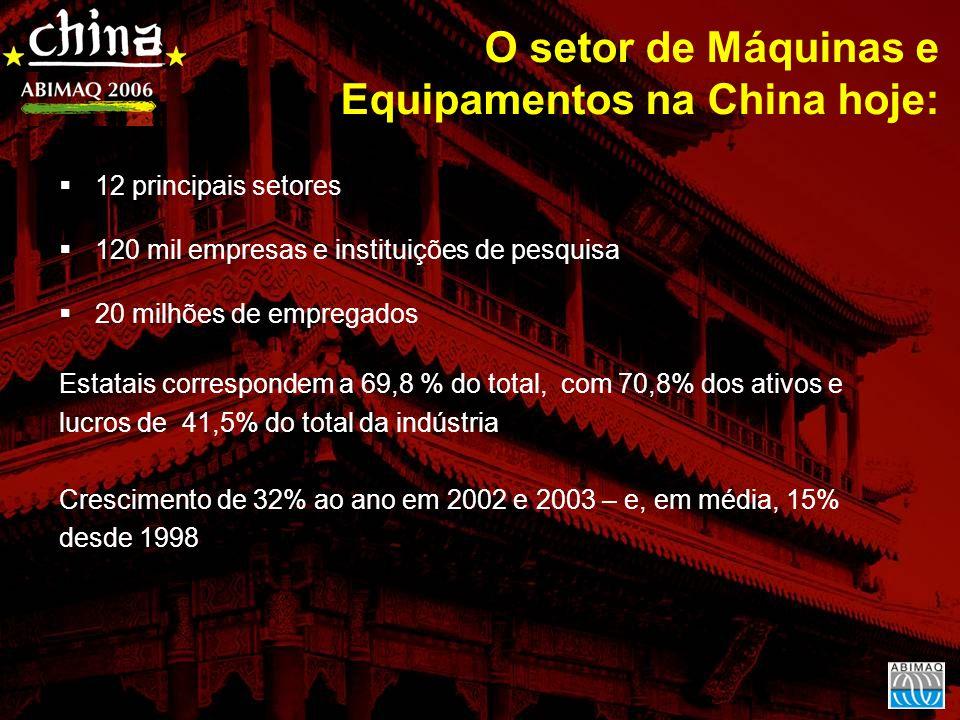 O setor de Máquinas e Equipamentos na China hoje: