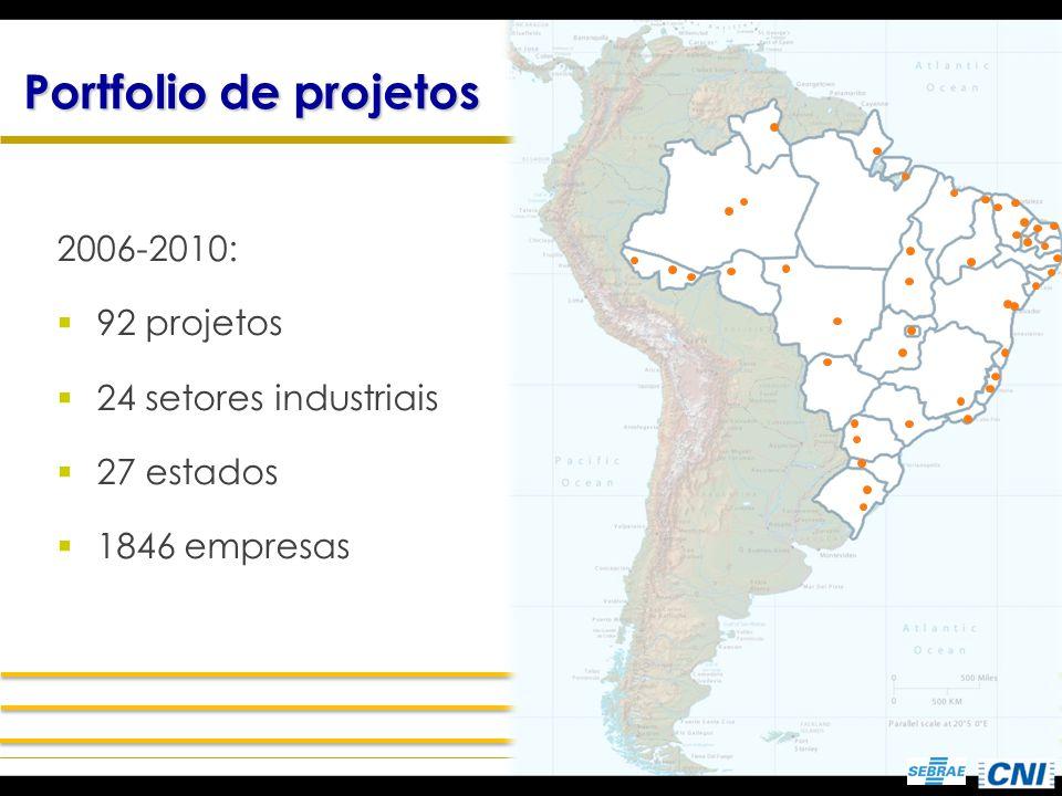 Portfolio de projetos 2006-2010: 92 projetos 24 setores industriais