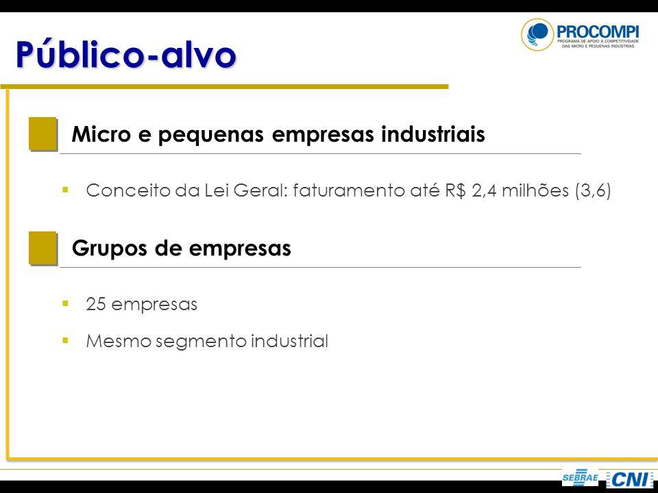 Público-alvo Micro e pequenas empresas industriais Grupos de empresas