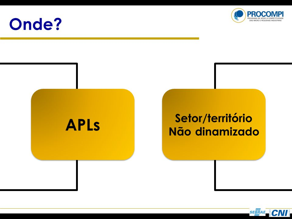 Onde APLs Setor/território Não dinamizado