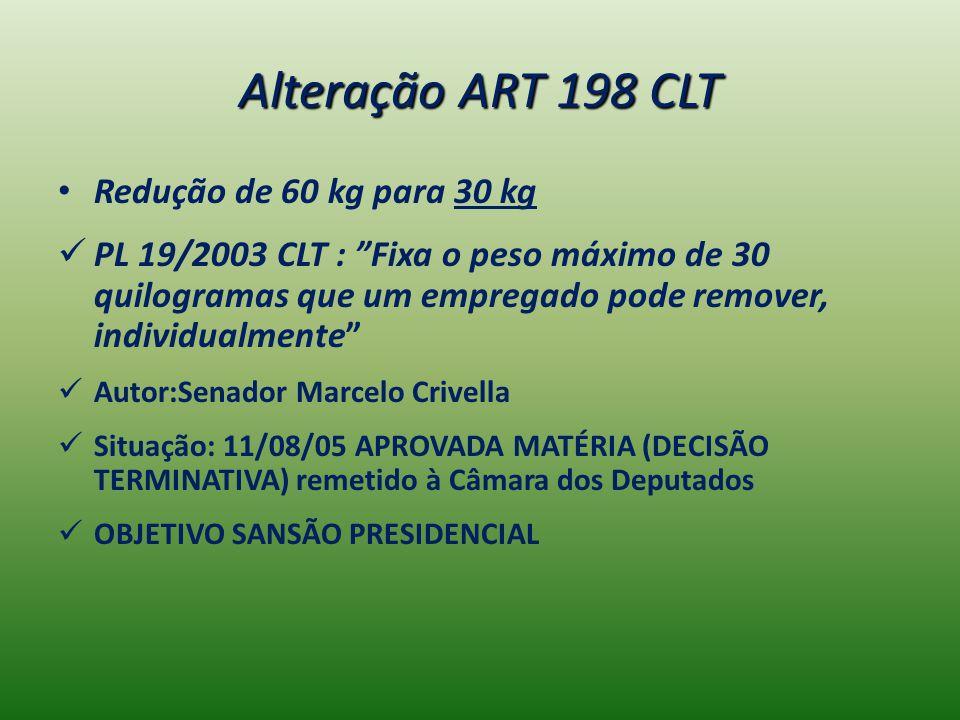 Alteração ART 198 CLT Redução de 60 kg para 30 kg