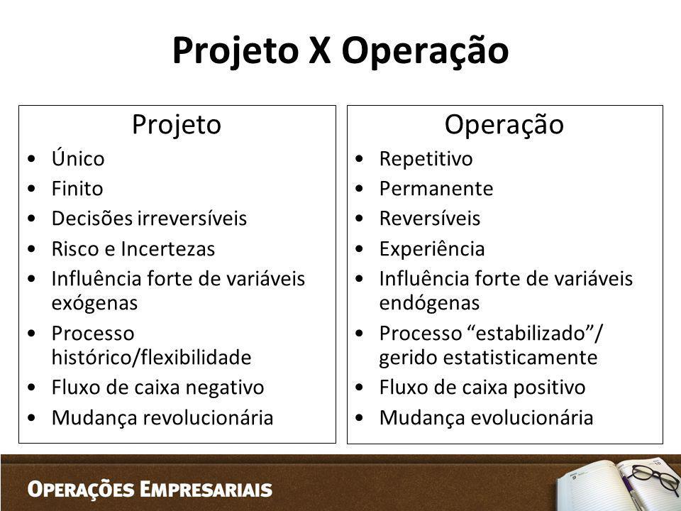 Projeto X Operação Projeto Operação Único Finito