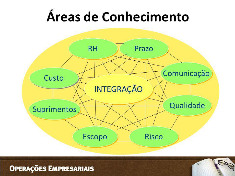 Áreas de Conhecimento INTEGRAÇÃO RH Prazo Comunicação Custo Qualidade