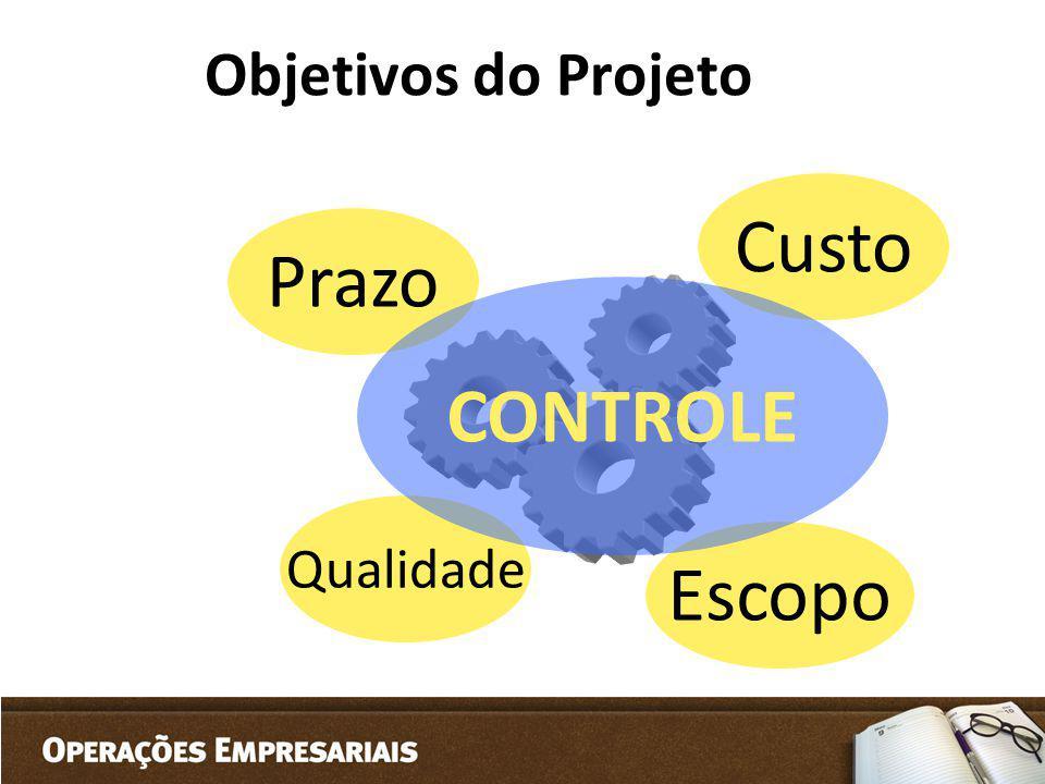 Objetivos do Projeto Custo Prazo CONTROLE Qualidade Escopo