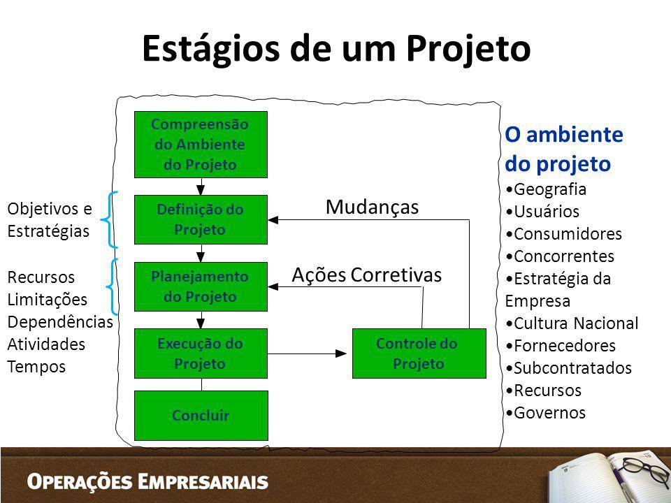 Estágios de um Projeto O ambiente do projeto Mudanças Ações Corretivas