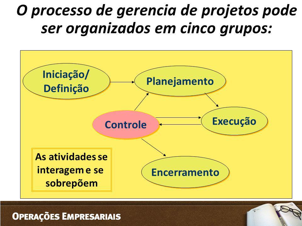 Iniciação/ Definição Planejamento Execução Controle Encerramento