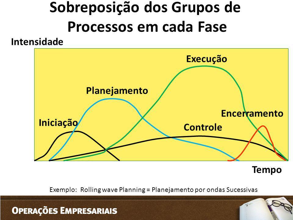 Sobreposição dos Grupos de