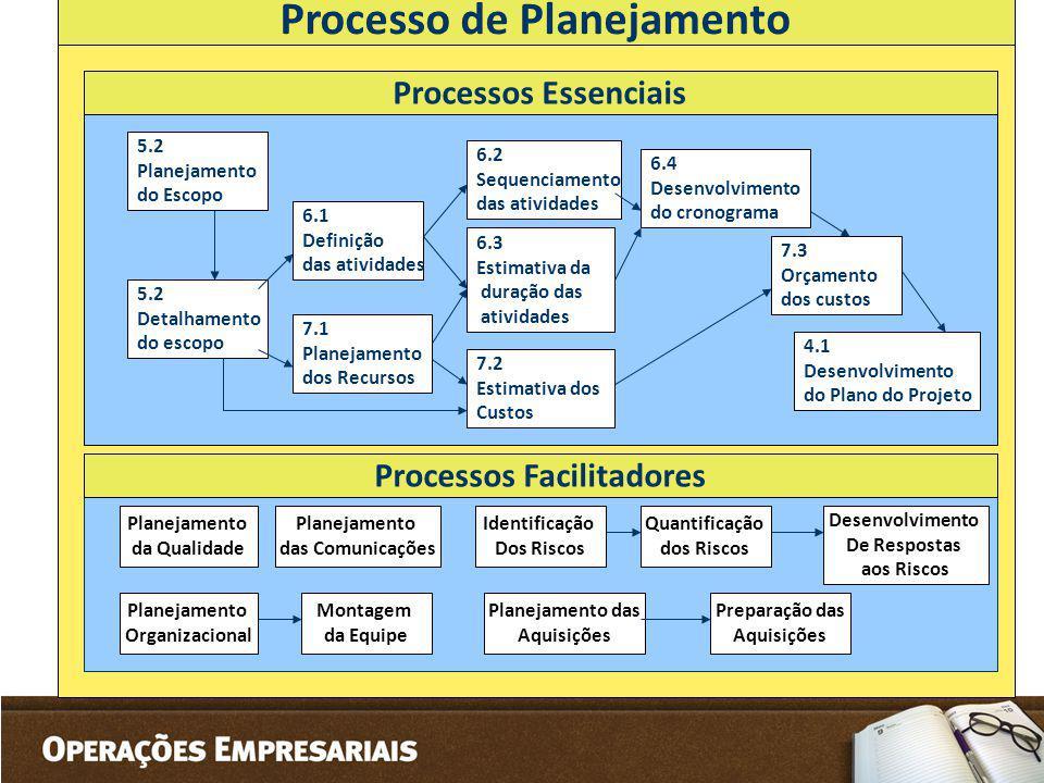 Processo de Planejamento Processos Facilitadores