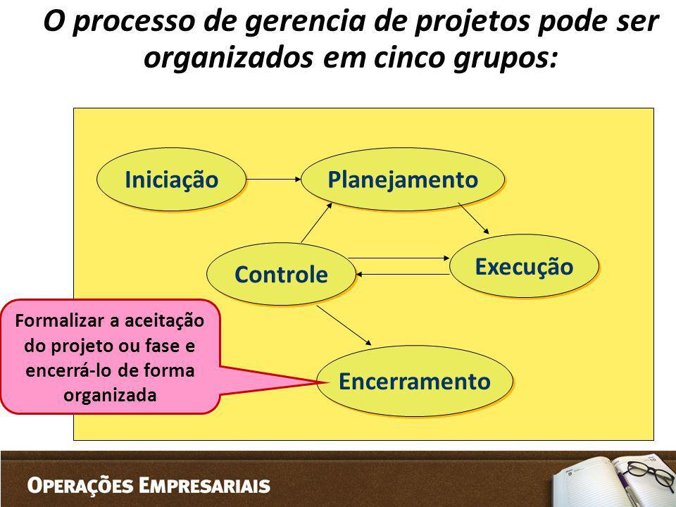 Iniciação Planejamento Controle Execução Encerramento