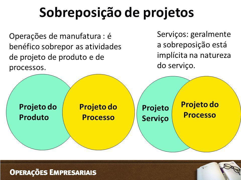 Sobreposição de projetos