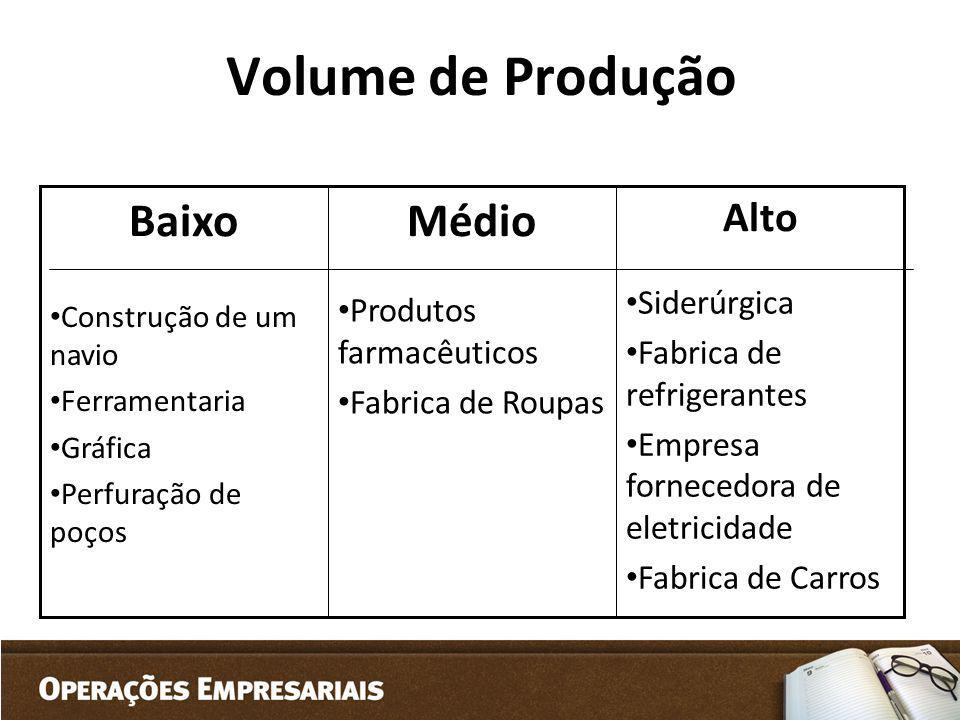 Volume de Produção Médio Baixo Alto Siderúrgica Produtos farmacêuticos