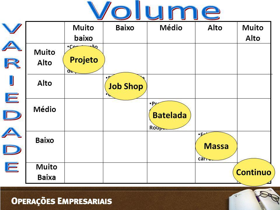 Volume V A R I E D Projeto Job Shop Batelada Massa Continuo