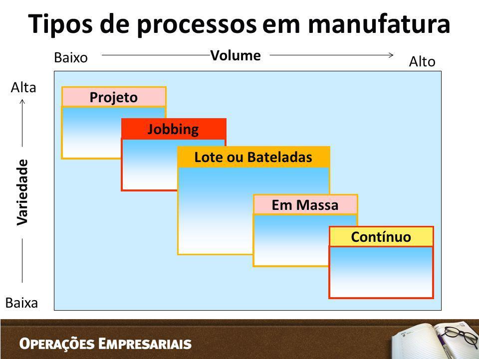 Tipos de processos em manufatura