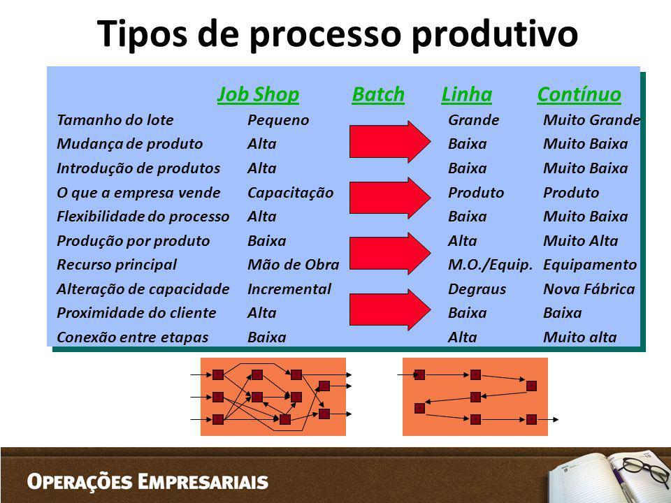 Tipos de processo produtivo
