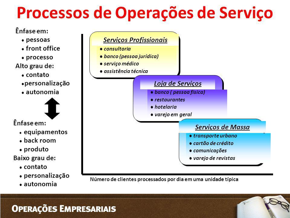 Processos de Operações de Serviço