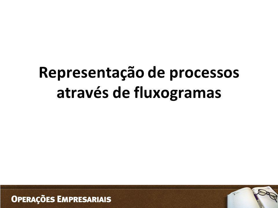 Representação de processos através de fluxogramas