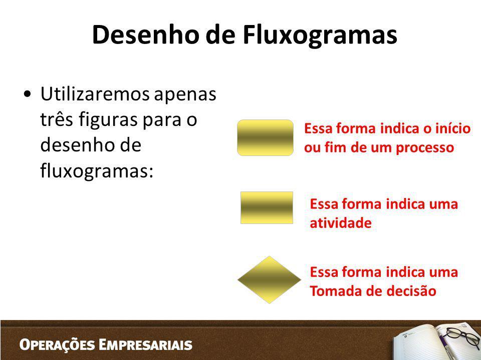 Desenho de Fluxogramas