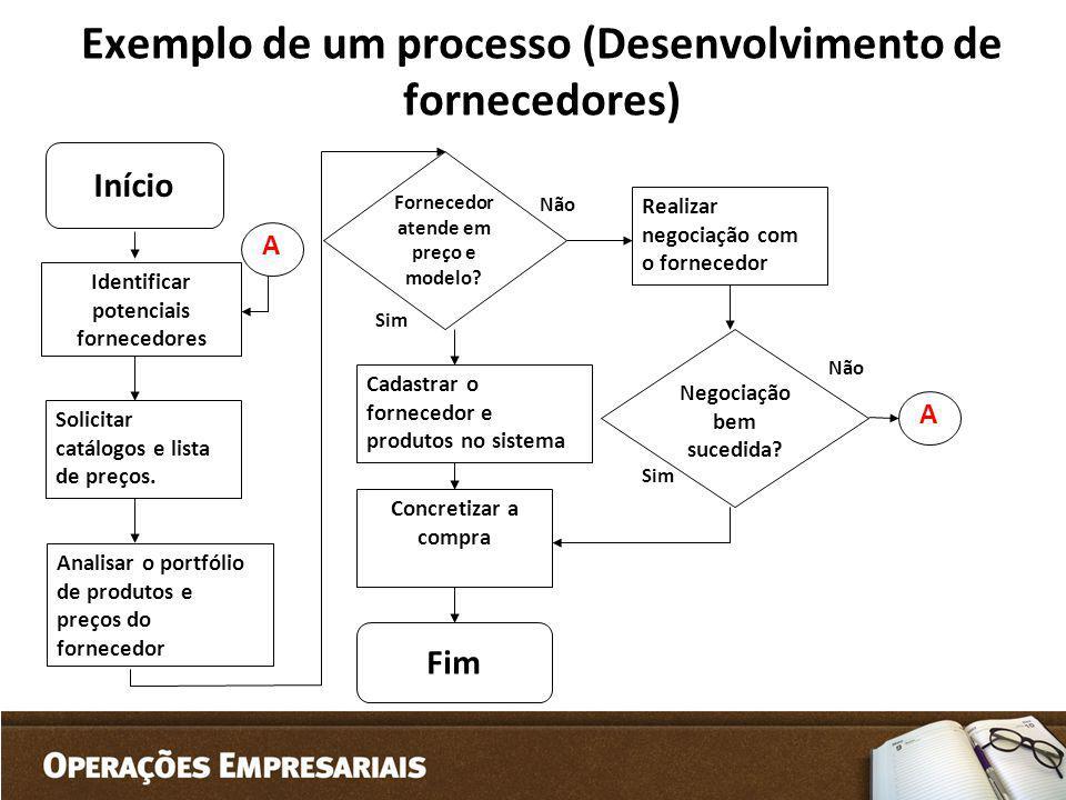 Exemplo de um processo (Desenvolvimento de fornecedores)