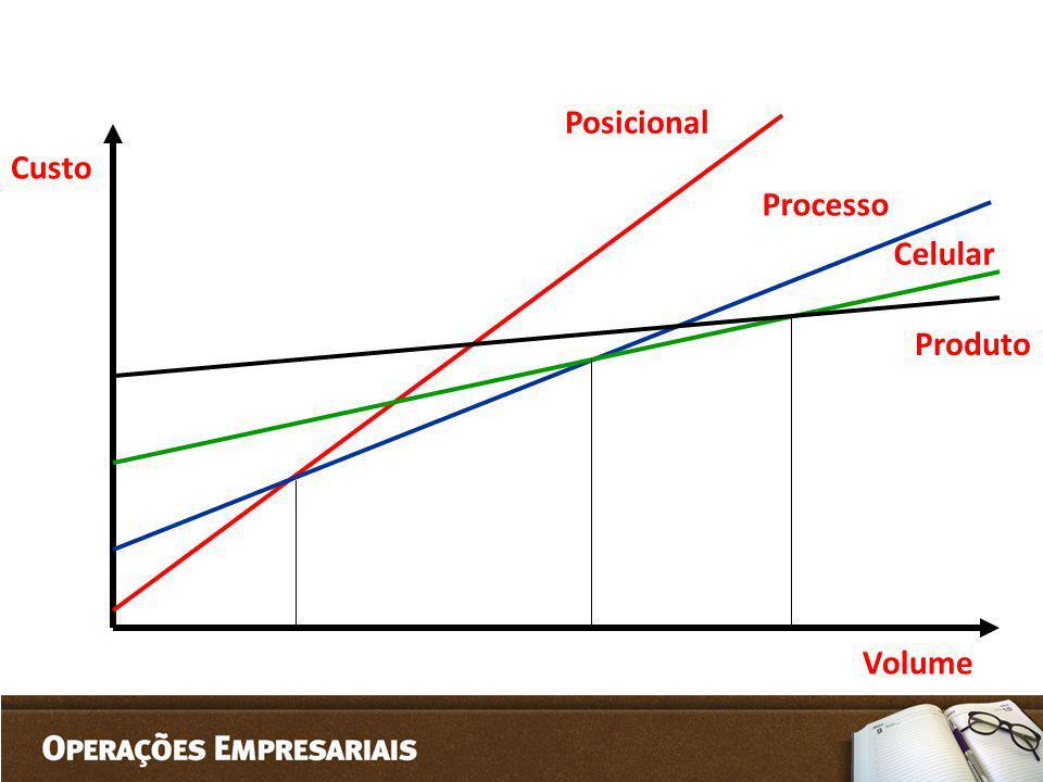 Posicional Custo Processo Celular Produto Volume
