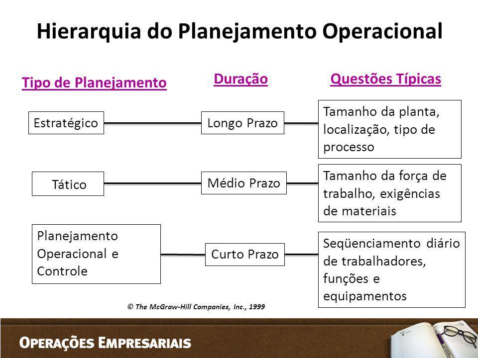 Hierarquia do Planejamento Operacional