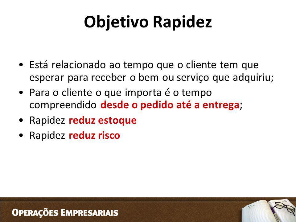 Objetivo Rapidez Está relacionado ao tempo que o cliente tem que esperar para receber o bem ou serviço que adquiriu;