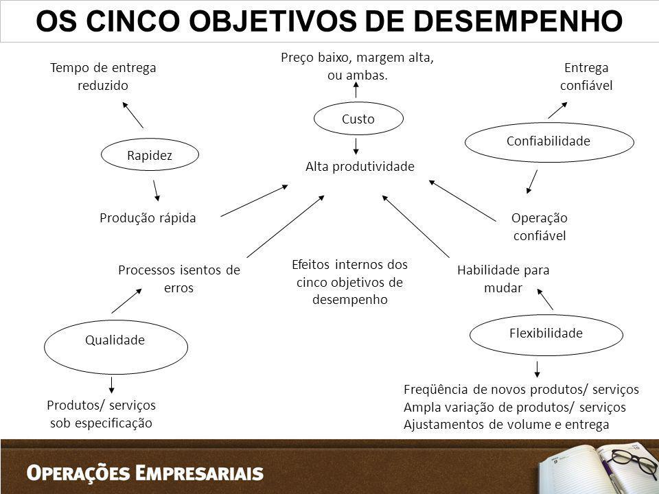 OS CINCO OBJETIVOS DE DESEMPENHO